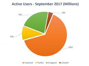 social media channels - social media marketing